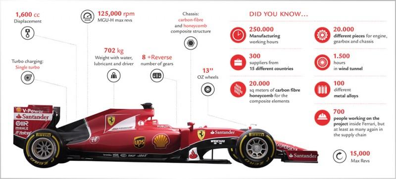 Scuderia Ferrari SF15-T specifications