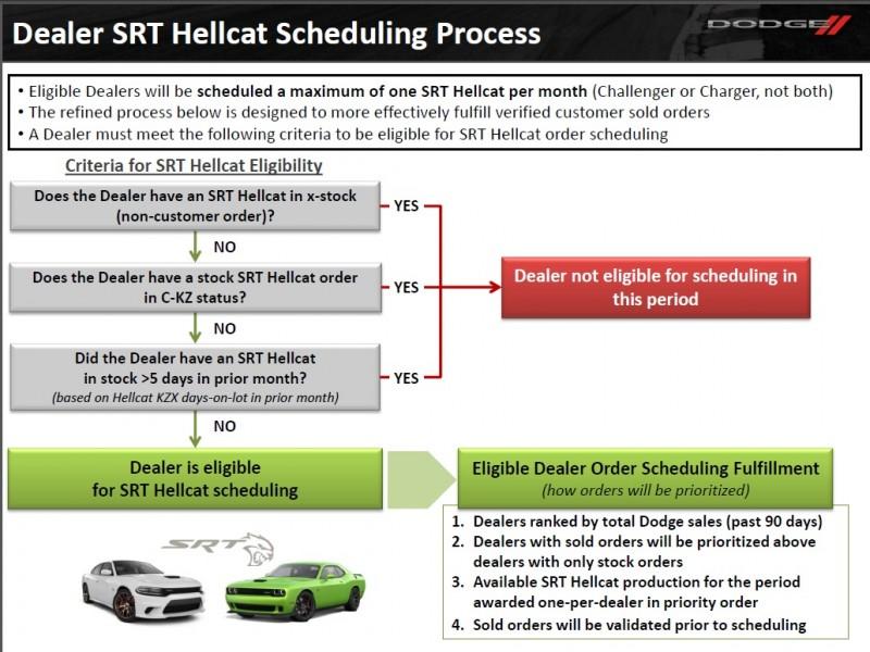 hellcatSchedulingFlowchart